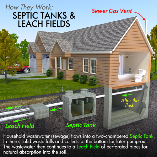 A minimal text infographic of a contemporary septic tank system. The image depicts a process that begins with a flushing toilet and flows to an underground system of containment and diffusion of sanitary waste.